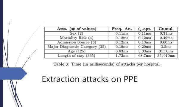 Extraction attacks on PPE