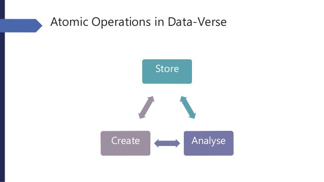 Atomic Operations in Data-Verse Store AnalyseCreate