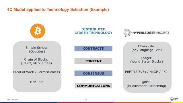 Approach blockchain tech application