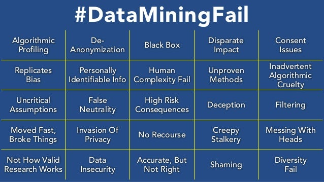 Algorithmic Profiling De- Anonymization Black Box Disparate Impact Consent