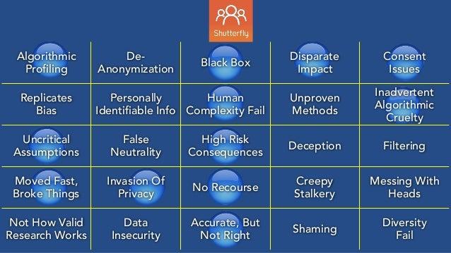 🔵 🔵 🔵 🔵 🔵 🔵 🔵 🔵 🔵 🔵 🔵 🔵 Algorithmic Profiling De- Anonymization Black Box Disparate Impact Consent Issues Replicates Bia...
