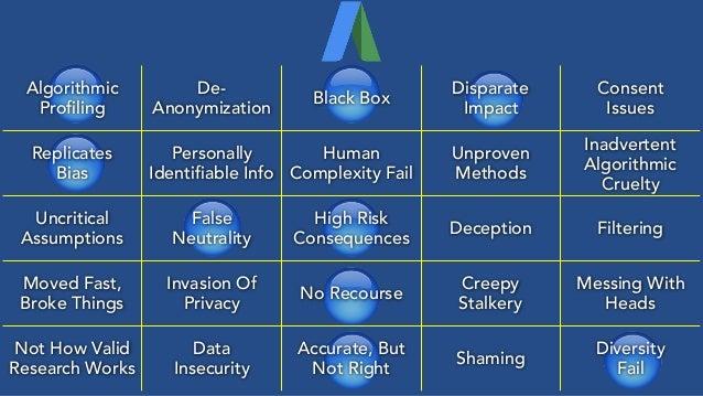 🔵 🔵 🔵 🔵 🔵 🔵🔵 🔵 🔵 Algorithmic Profiling De- Anonymization Black Box Disparate Impact Consent Issues Replicates Bias Perso...