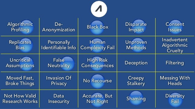🔵 🔵🔵 🔵 🔵 🔵 🔵 🔵 🔵 🔵 🔵 🔵 🔵 🔵 Algorithmic Profiling De- Anonymization Black Box Disparate Impact Consent