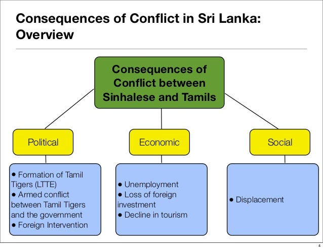 what were the results of the ethnic conflict in sri lanka