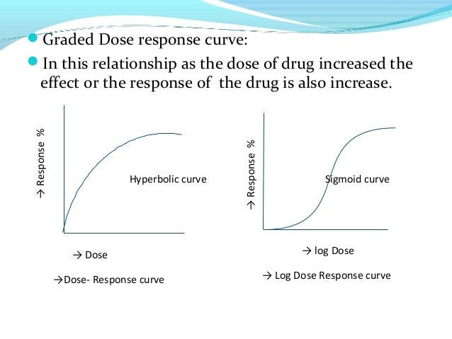 quantal and graded dose response relationship phases
