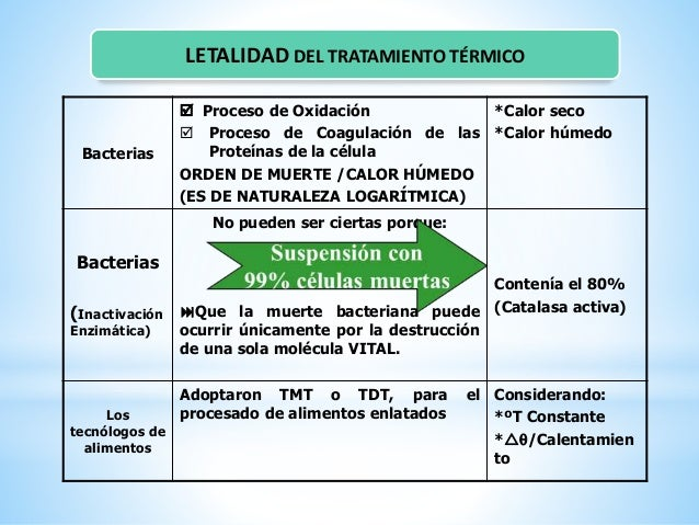 TRANSFERENCIA DE CALOR EN EL ENVASE A) CONDUCCIÓN: Transferencia de calor por contacto directo con la fuente de calor Mé...