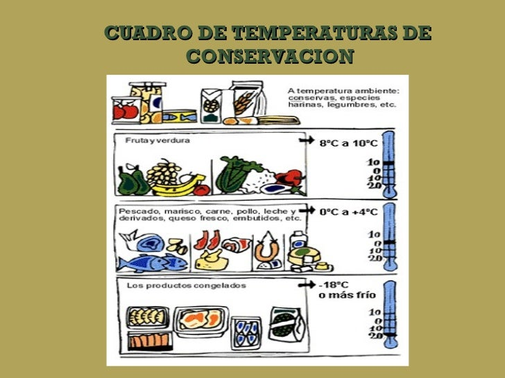 CUADRO DE TEMPERATURAS DE  CONSERVACION