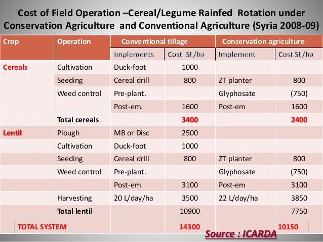 Effect of Tillage and Mode of Mulch Application on Grain Yield of Corn (q ha-1) BHATT et al 2004 Mode of Mulch Application...