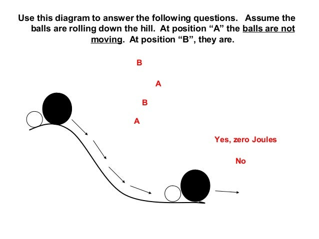 "Use this diagram to answer the following questions. Assume the balls are rolling down the hill. At position ""A"" the balls ..."