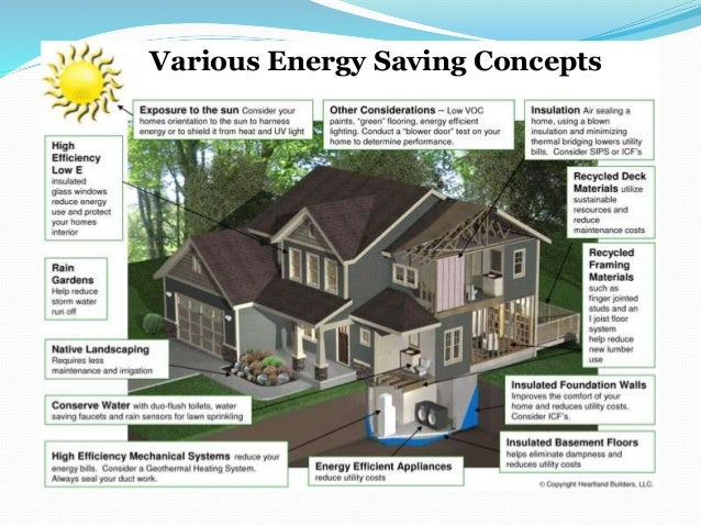 Energy Conservation Through Green Buildings