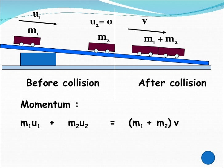linear momentum Linear momentum equation for fluids can be developed using newton's 2nd law which states that sum of all forces must equal the time rate of change of the momentum, .