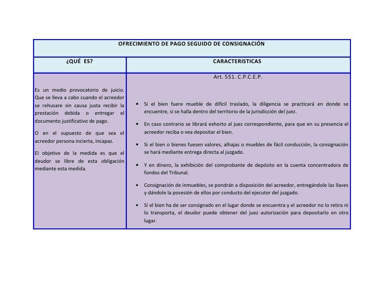 OFRECIMIENTO DE PAGO SEGUIDO DE CONSIGNACIÓN             ¿QUÉ ES?                                                       CA...