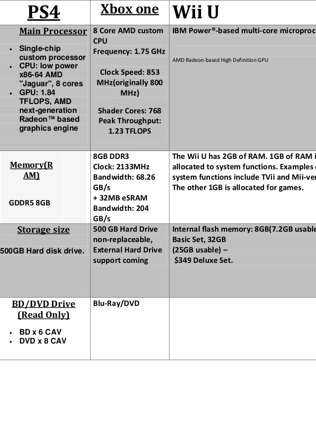 Console specs on