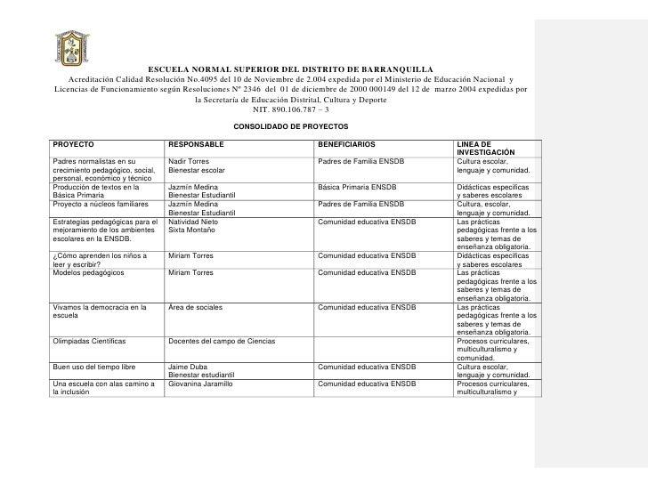 ESCUELA NORMAL SUPERIOR DEL DISTRITO DE BARRANQUILLA     Acreditación Calidad Resolución No.4095 del 10 de Noviembre de 2....