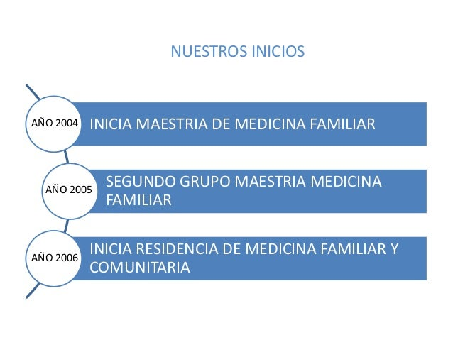 MEDICINA FAMILIAR Y COMUNITARIA EN LA ZONA SUR: UN ANTES Y UN DESPUÉS.: Consolidado global Zona Sur Santiago Slide 3