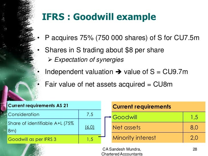 Frs goodwill on consolidating debt