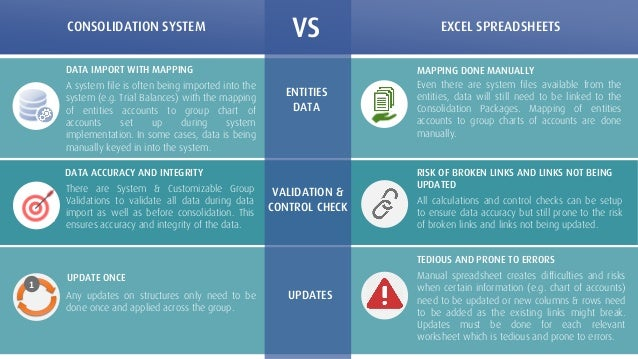 Consolidation system vs excel spreadsheets