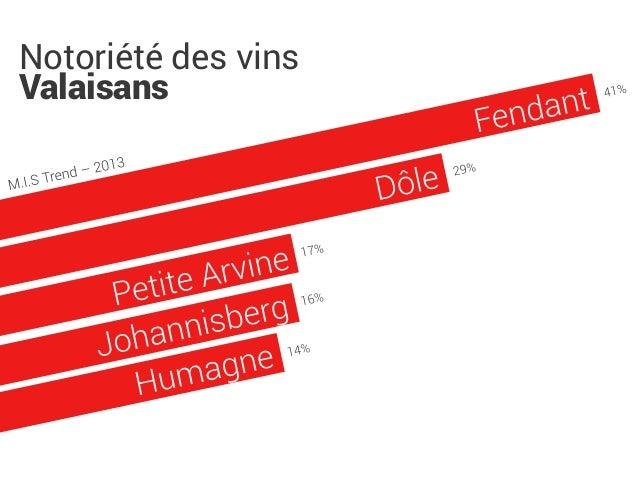 Consommation de vins en Valais Slide 3