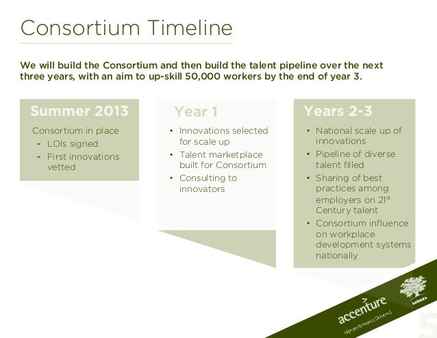 Consortium TimelineWe will build the Consortium and then build the talent pipeline over the nextthree years, with an aim t...