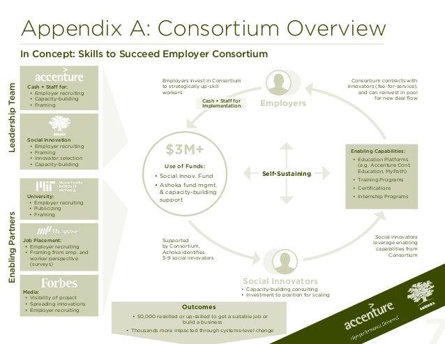 Appendix A: Consortium OverviewIn Concept: Skills to Succeed Employer ConsortiumLeadershipTeamEnablingPartnersCash + Staff...