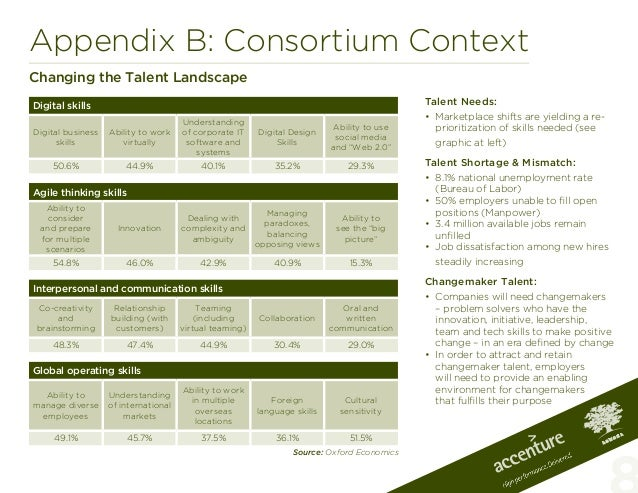 Appendix B: Consortium ContextChanging the Talent LandscapeTalent Needs:• Marketplace shifts are yielding a re-prioritiza...