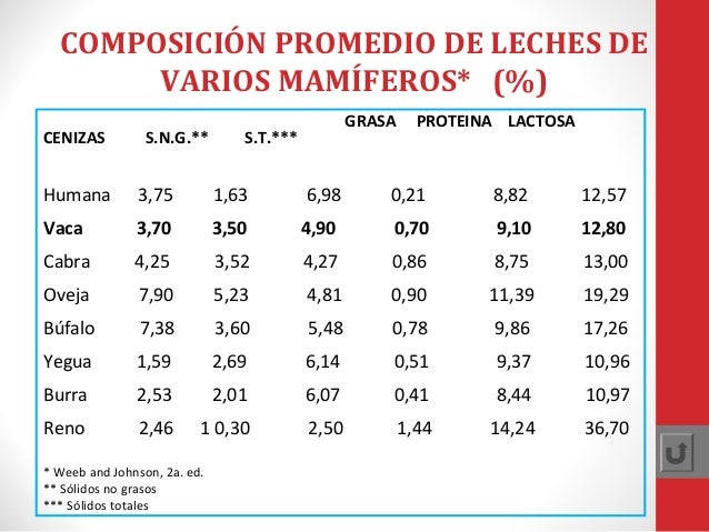 COMPOSICIÓN PROMEDIO DE LECHES DE VARIOS MAMÍFEROS* (%) CENIZAS  S.N.G.**  GRASA  S.T.***  PROTEINA LACTOSA  Humana  3,75 ...