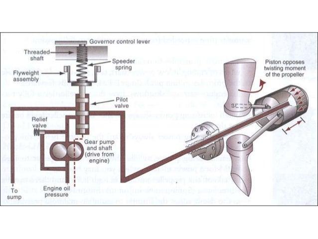 Constant Speed Propeller : Constant speed prop show