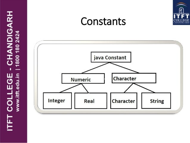 ITFT-Constants, variables and data types in java