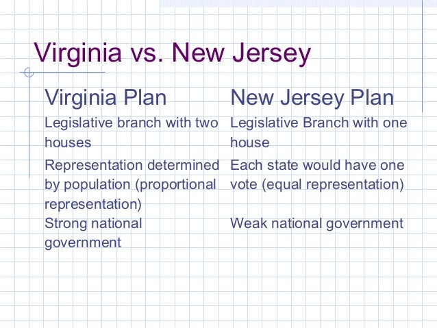 new jersey plan vs virginia plan Issue source of legislative power virginia plan derived from the people and based on popular representation new jersey plan derived from the states and based on.
