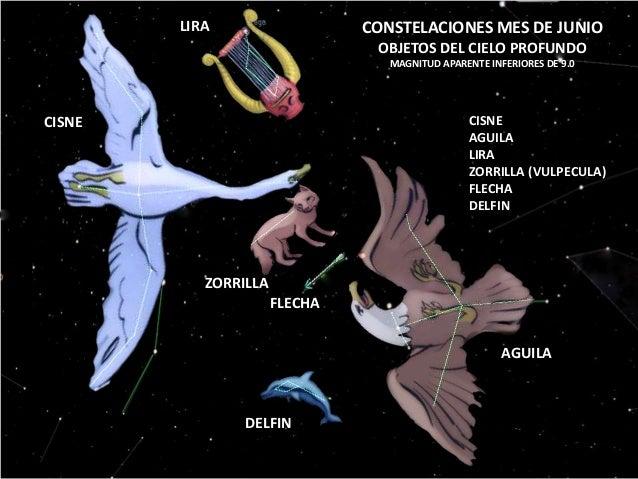 CONSTELACIONES MES DE JUNIO OBJETOS DEL CIELO PROFUNDO MAGNITUD APARENTE INFERIORES DE 9.0 CISNE AGUILA LIRA ZORRILLA (VUL...