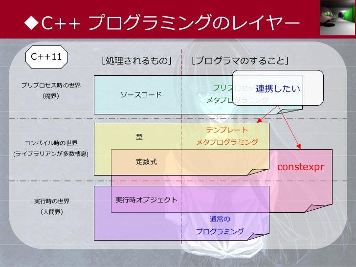 ◆C++ プログラミングのレイヤー   C++11         [処理されるもの]     [プログラマのすること] プリプロセス時の世界                                        連携したい      ...