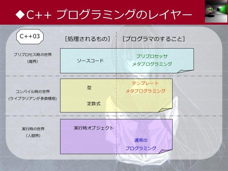 ◆C++ プログラミングのレイヤー   C++03         [処理されるもの]     [プログラマのすること] プリプロセス時の世界                       プリプロセッサ    (魔界)           ソー...