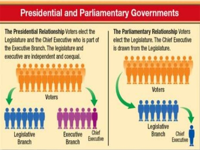 difference between parliamentary govt and presidential govt