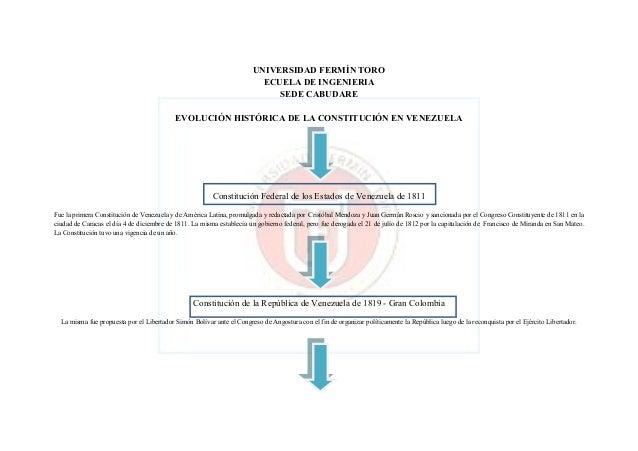 UNIVERSIDAD FERMÍN TORO ECUELA DE INGENIERIA SEDE CABUDARE EVOLUCIÓN HISTÓRICA DE LA CONSTITUCIÓN EN VENEZUELA  Constituci...