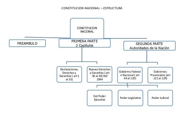 Constitución Nacional Power Point Estructura