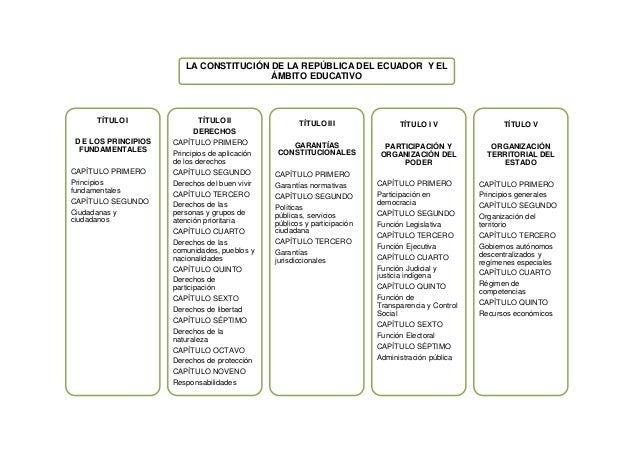 LA CONSTITUCIÓN DE LA REPÚBLICA DEL ECUADOR Y ELÁMBITO EDUCATIVOTÍTULO ID E LOS PRINCIPIOSFUNDAMENTALESCAPÍTULO PRIMEROPri...