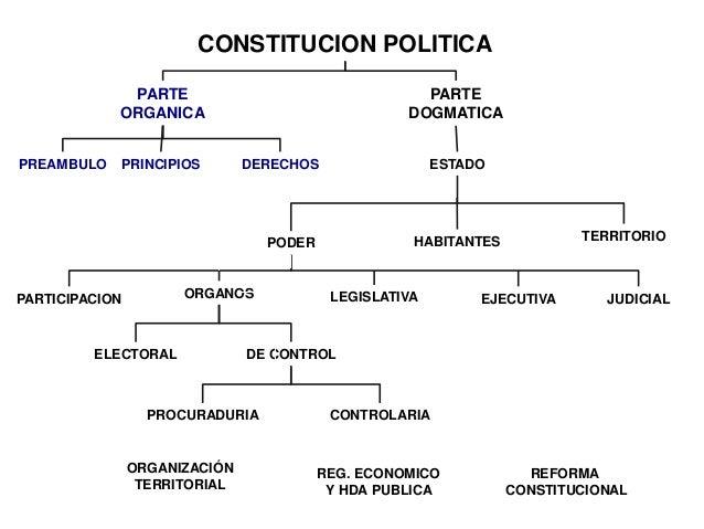 Constitucion Politica De Colombia By Ferney Hernandez On Prezi