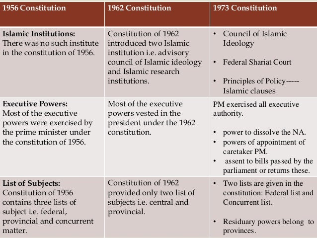 constitutions of pakistan The 1973 constitution of pakistan calls for, like the indian constitution, federal  and parliamentary systems of government both constitutions.