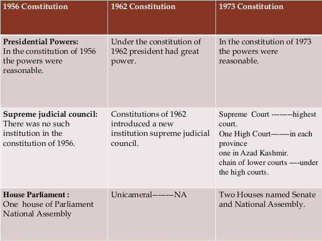 constitutions of pakistan View 008 constitutions of pakistan 1956- 1962 & 1973 from hum 111 at comsats institute of information technology, islamabad constitutions of pakistan 1956-1962 & 1973 the 1956 constitution one unit.