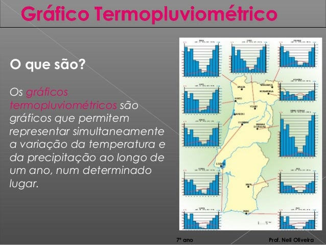 O que são?Os gráficostermopluviométricos sãográficos que permitemrepresentar simultaneamentea variação da temperatura eda ...