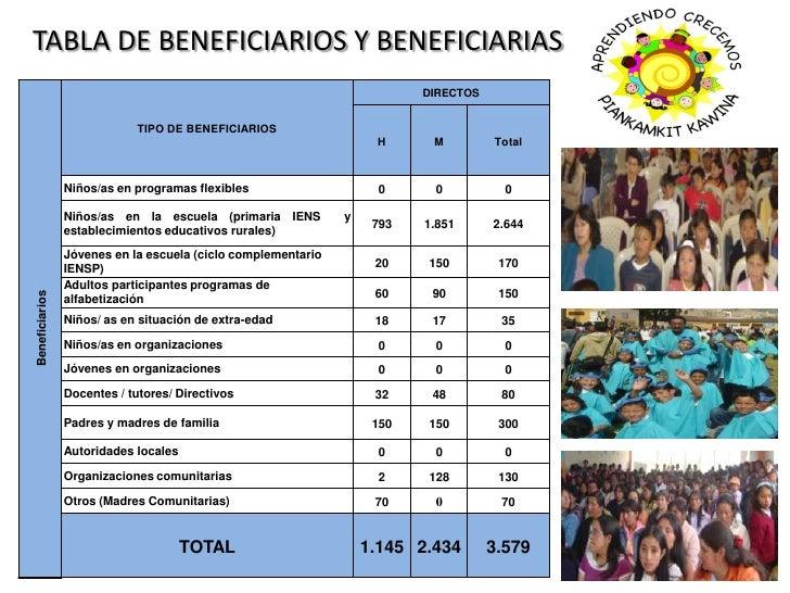 TABLA DE BENEFICIARIOS Y BENEFICIARIAS<br />