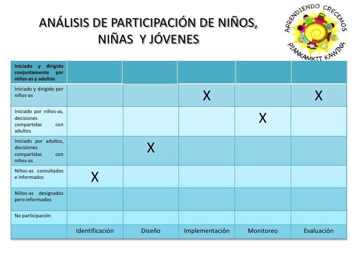 ANÁLISIS DE PARTICIPACIÓN DE NIÑOS, NIÑAS  Y JÓVENES<br />