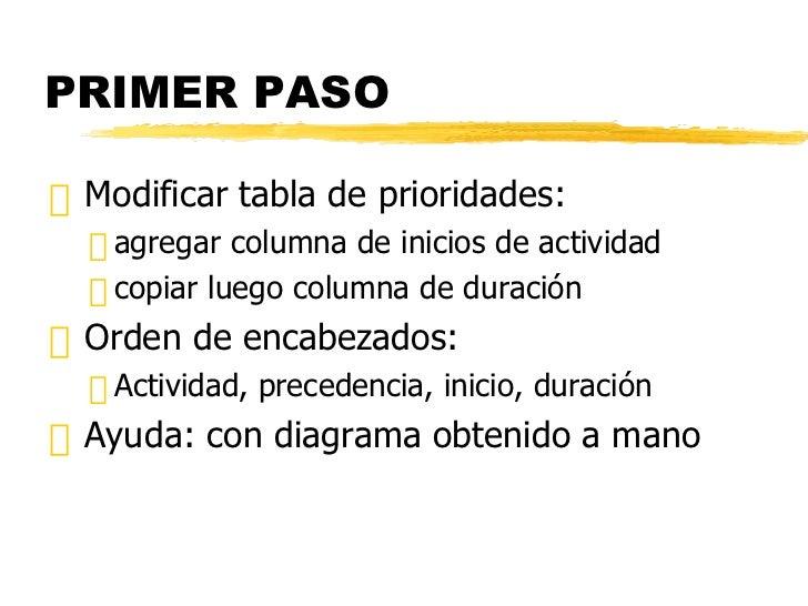 PRIMER PASO <ul><li>Modificar tabla de prioridades: </li></ul><ul><ul><li>agregar columna de inicios de actividad </li></u...