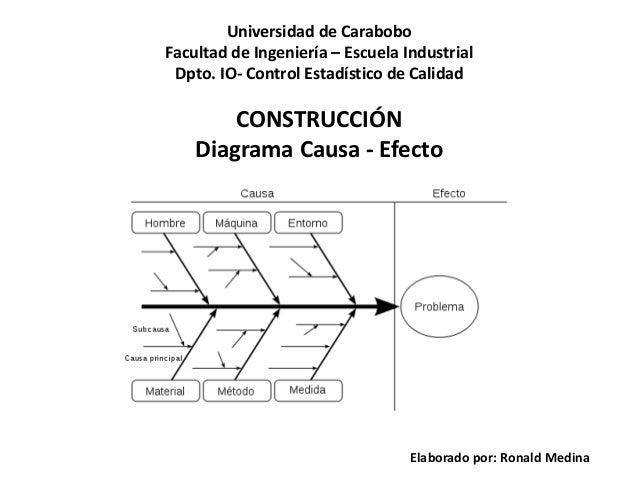 CONSTRUCCIÓN Diagrama Causa - Efecto Elaborado por: Ronald Medina Universidad de Carabobo Facultad de Ingeniería – Escuela...