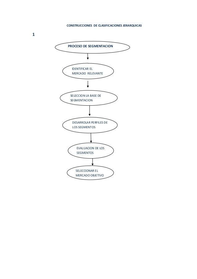 CONSTRUCCIONES DE CLASIFICACIONES JERARQUICAS 1 PROCESO DE SEGMENTACION IDENTIFICAR EL MERCADO RELEVANTE SELECCION LA BASE...