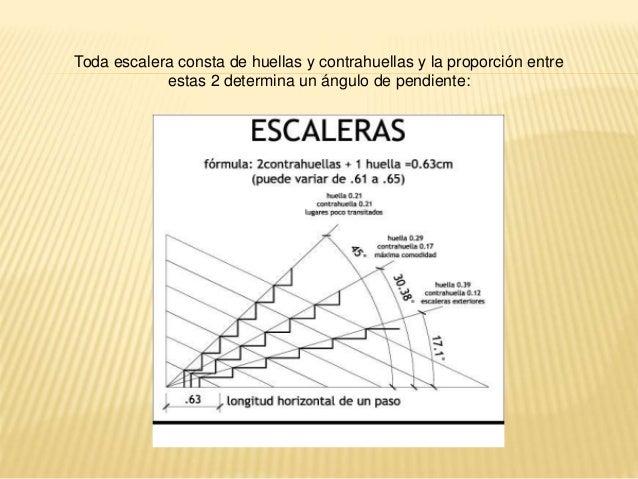 Escaleras y revestimiento for Formula escalera