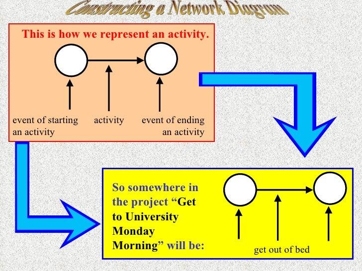 Constructing A Network Diagram