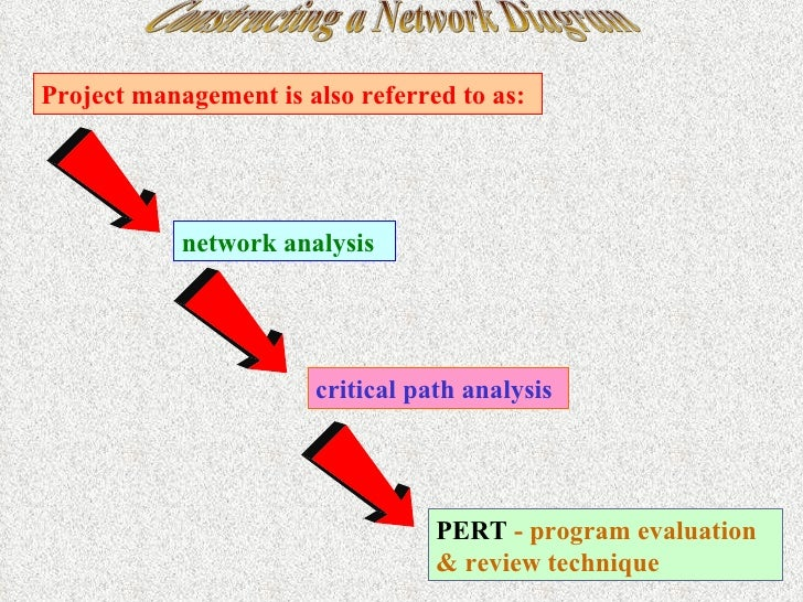 Constructing a network diagram 3 constructing a network diagram project management ccuart Choice Image