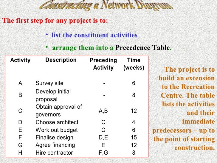 how to make a project network diagram