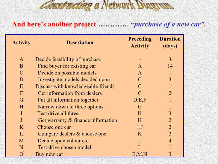 Constructing a network diagram
